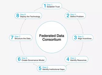Federated Data Consortium